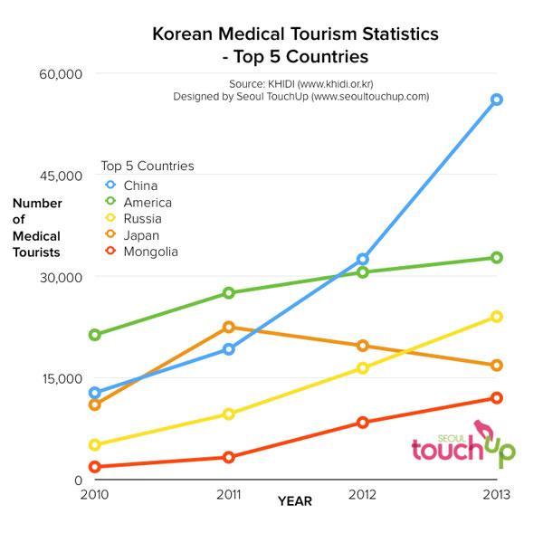 korean plastic surgery data